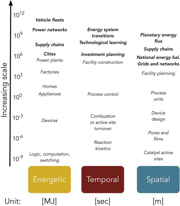 Three Dimensions of Scale in the Human Energy System