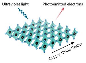 A specialized synchrotron beamline reveals details of electron behavior