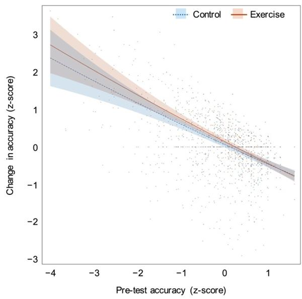 Figure 1: The relationship between initial cognitive function and post-exercise improvement.