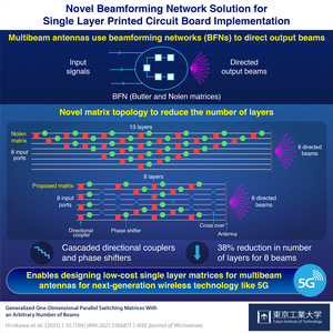 Novel Beamforming Network Solution for Single Layer Printed Circuit Board Implementation