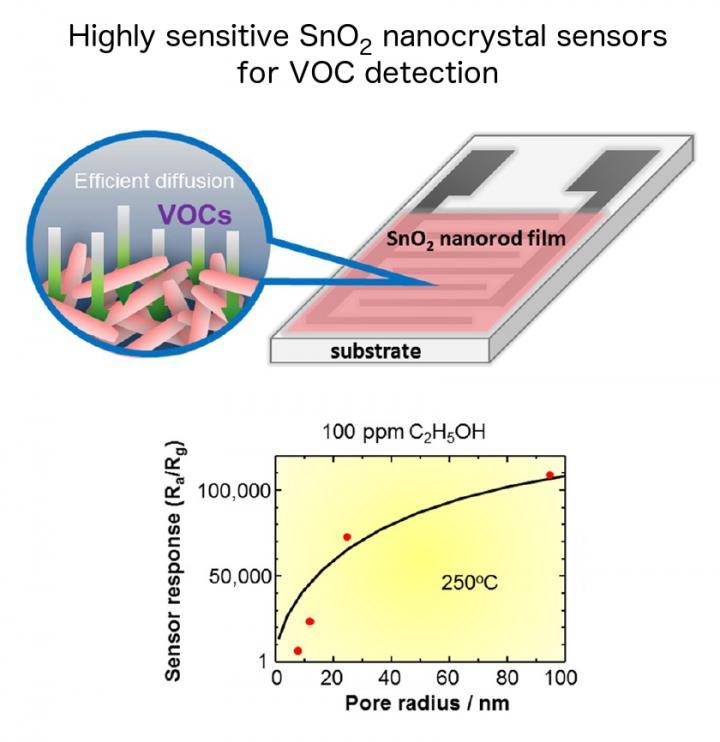 Tin Dioxide Nanocrystal Sensors for VOC Detection