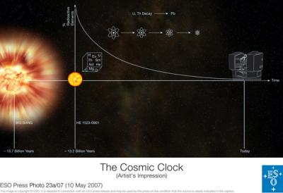 The Cosmic Clock