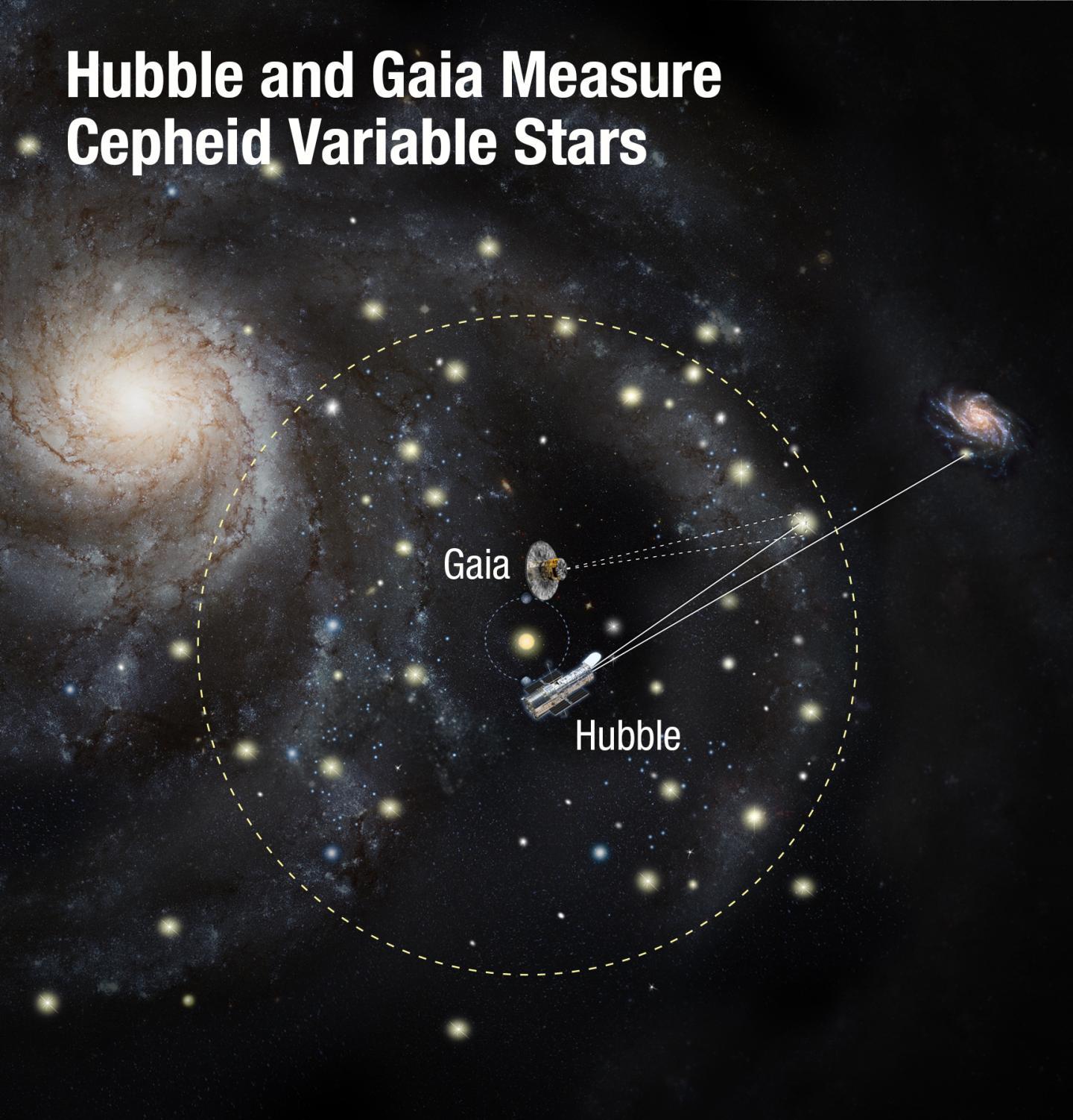 Hubble and Gaia
