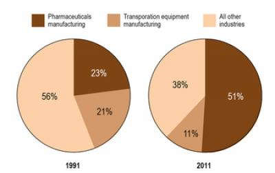 US-Located Companies Spent $25.3 Billion for Extramural R&D Performed by Domestic Organizations
