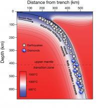 Deep-focus earthquakes