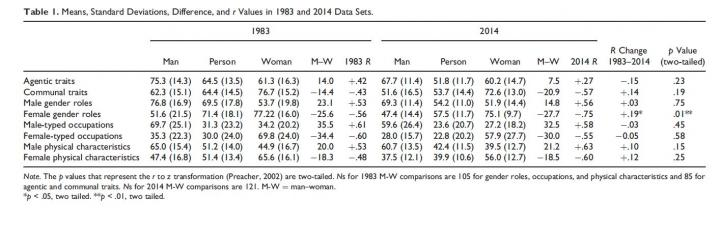 Table 1. Means, Standard Deviations, Difference, and r Values in 1983 and 2014 Data Sets