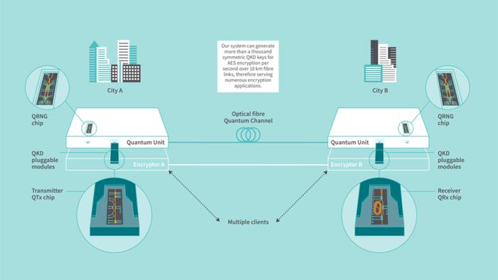 Toshiba Shrinks Quantum Key Distribution Technology to a Semiconductor Chip