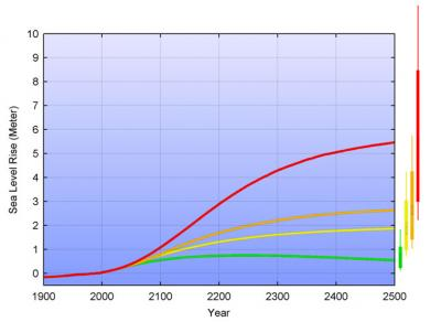 Estimates of Sea Levels to the Year 2500