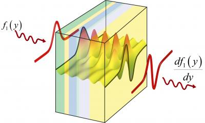 Theoretical Metamaterial Performing Photonic Calculus