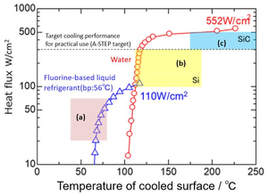 Relationship between cooling performance and temperature of cooled surface