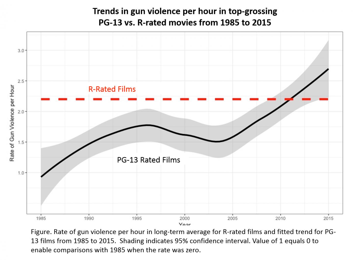 Trends in Gun Violence in Top-grossing PG-13 vs. R-rated Movies, 1985-2015