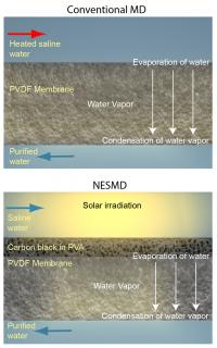 Nanotechnology-Enabled Solar Membrane Distillation