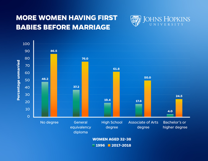 More Women Having 1st Babies Before Marriage