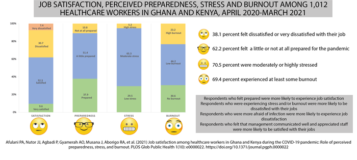 During the COVID-19 pandemic, nearly 70% percent of surveyed healthcare workers in Ghana and Kenya met criteria for stress and burnout, which are associated with low job satisfaction
