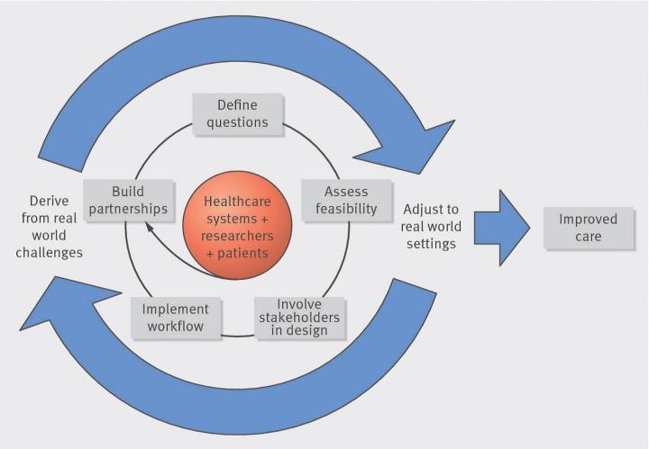 Framework for Pragmatic Clinical Trial Partnerships