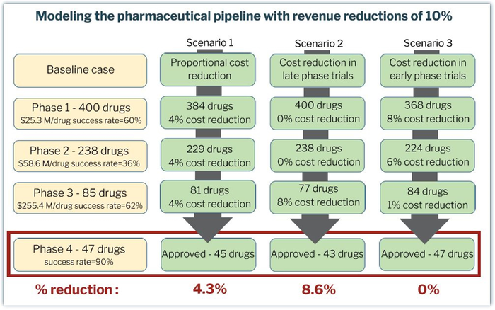 Modeling the pharmaceutical pipeline with revenue reducitions of 10%