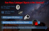 How Many Cataloged Objects in the Universe?