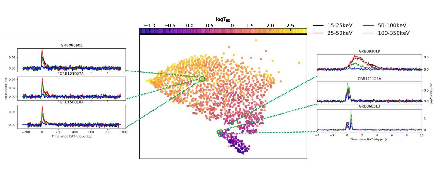 Separation of GRBs by Machine Learning