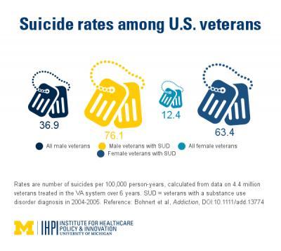 Veteran Suicide Rates