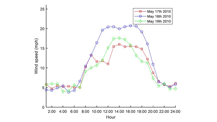 24-hour wind speed curve of May 17-19, 2010, at Cando