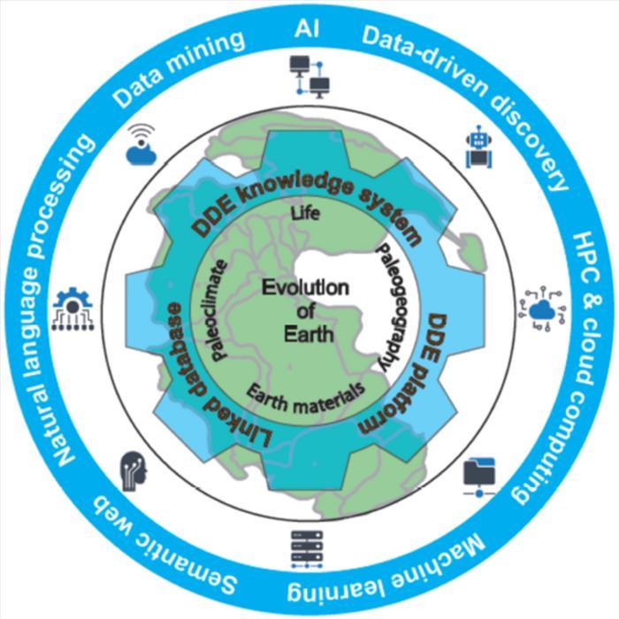 Figure 1. DDE system