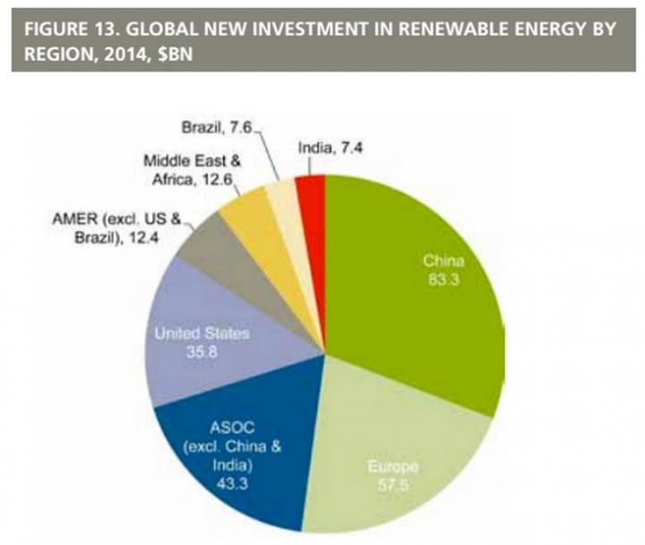 New Investments in Renewable Energy, by Region, 2014, in US$ Billions