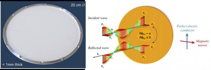 Metamaterial Polarization Modulator