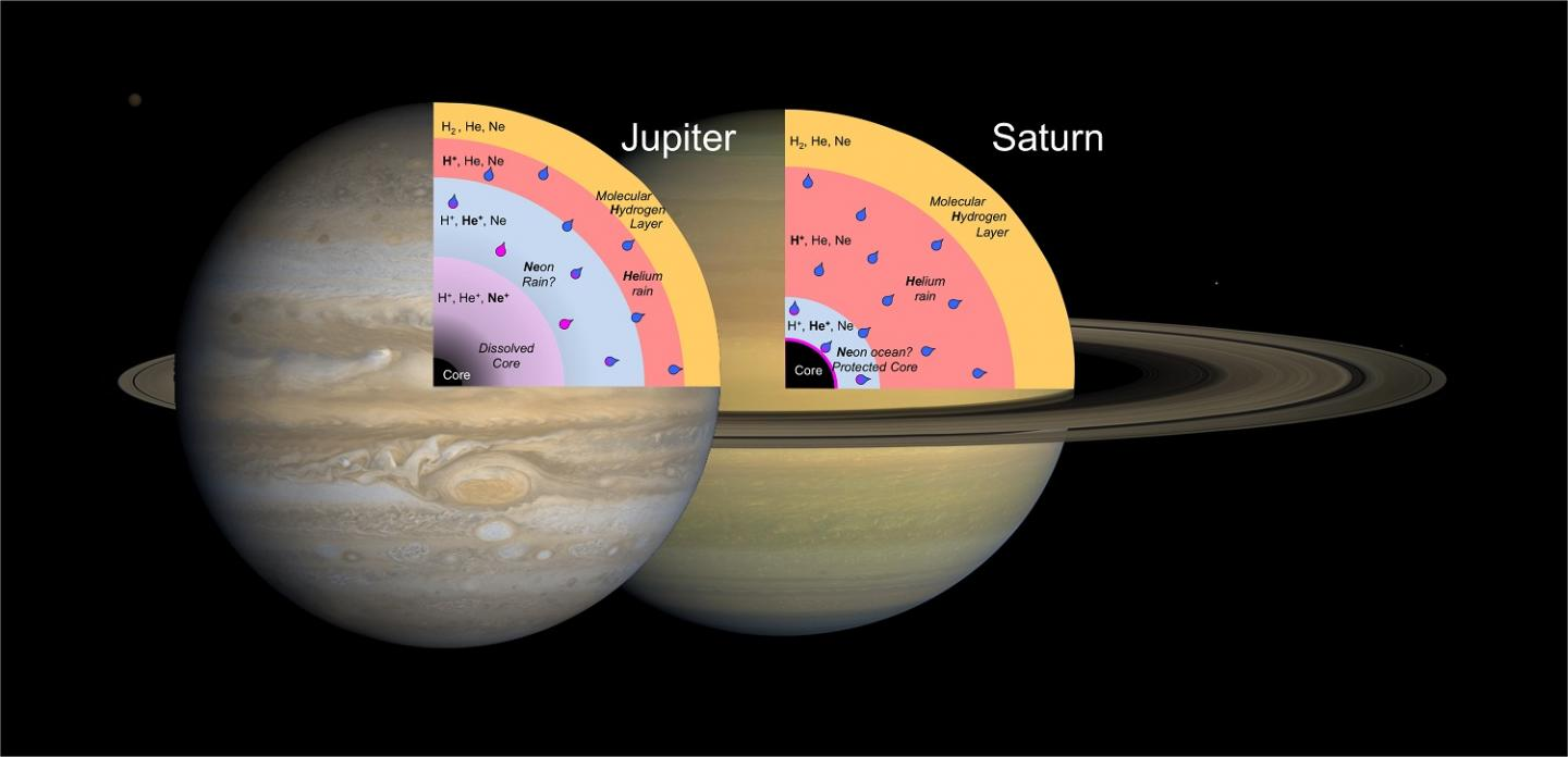 Noble Gases in Jupiter and Saturn