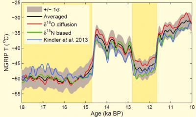 Greenland Temperature History