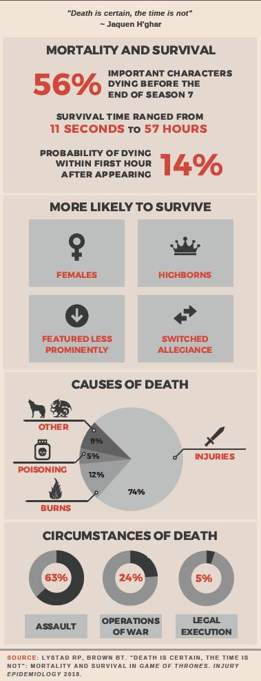 How to Survive on Game of Thrones