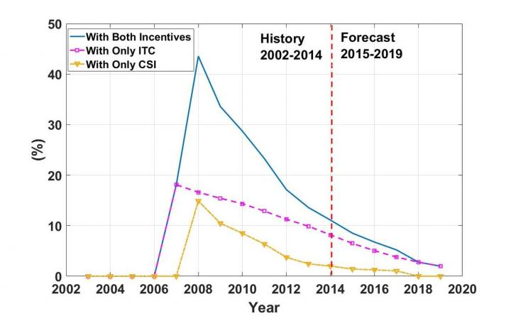 Government Incentive Programs Increased the Number of Commercial Solar PV Adoptions
