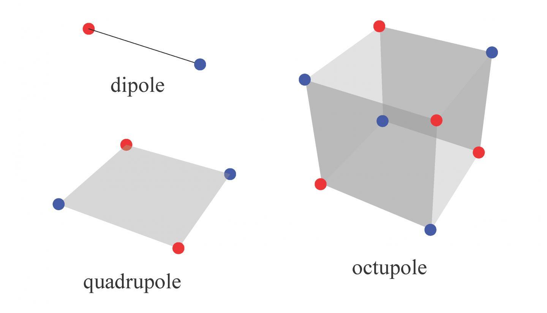 Multipole