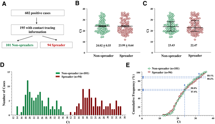 New study: Viral load is not a true indicator of SARS-CoV-2 transmission risk