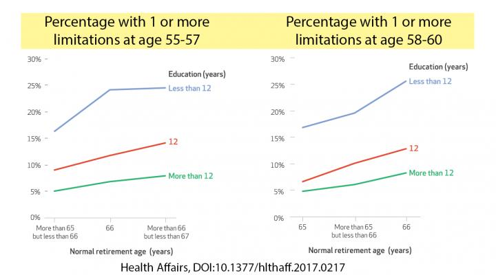 Health-Related Limitations in Pre-Retirement Years, By Social Security Retirement Age Cohort