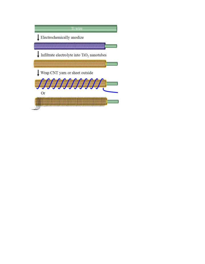 Schematic Illustrstration of Building the Wire-Shaped Microsupercapacitor