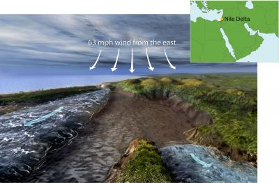 The Physics of a Land Bridge