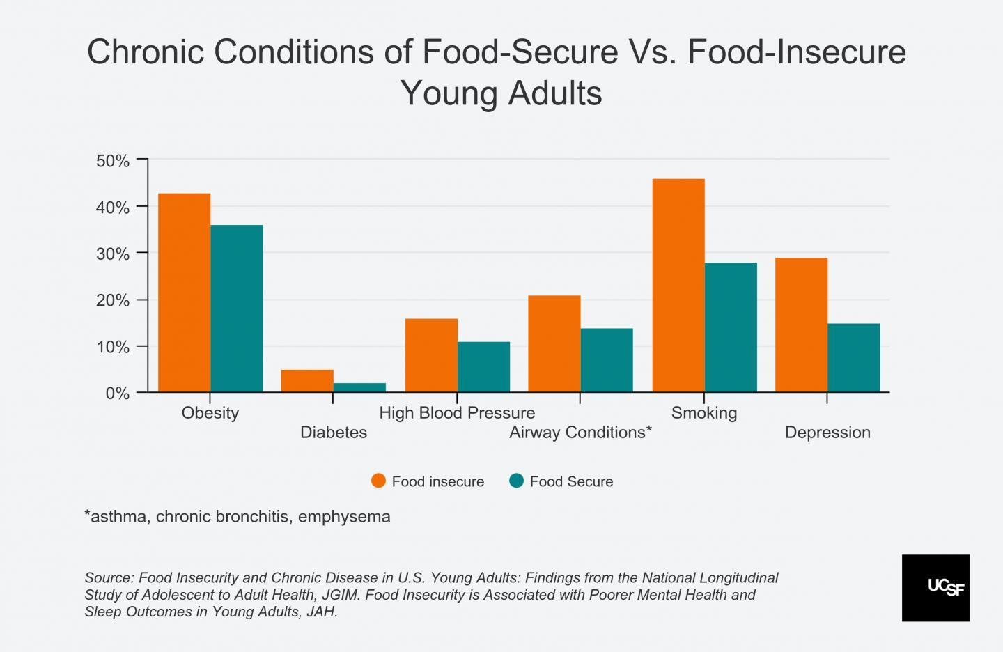 Chronic Conditions of Food-Secure Vs. Food-Insecure Young Adults