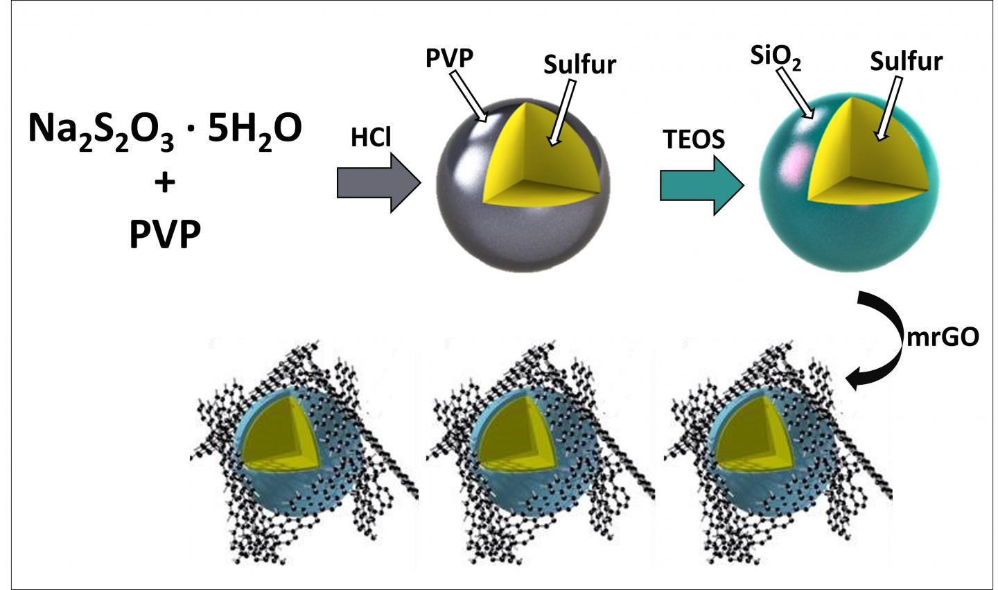 Silica-Coated Sulfur Particles Schematic