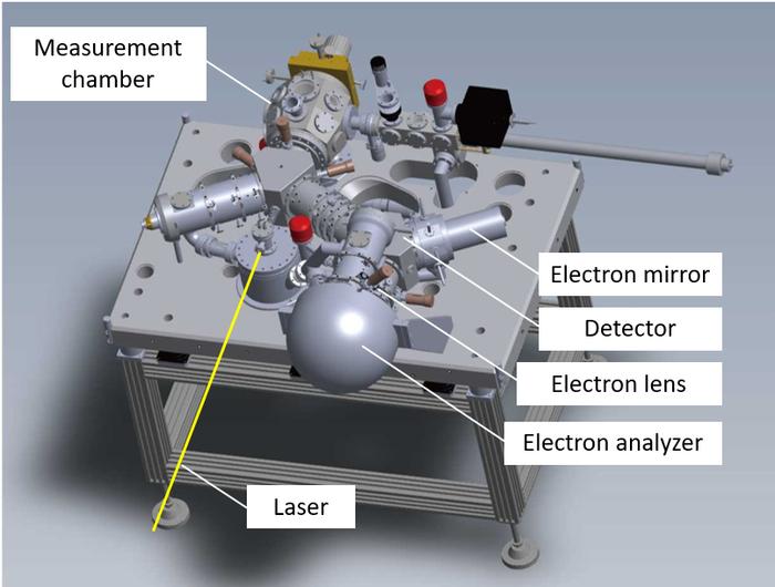 Laser-PEEM