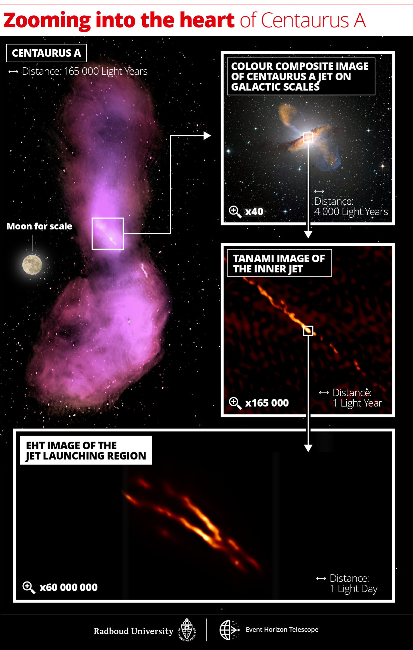 Distance scales uncovered in the Centaurus A jet