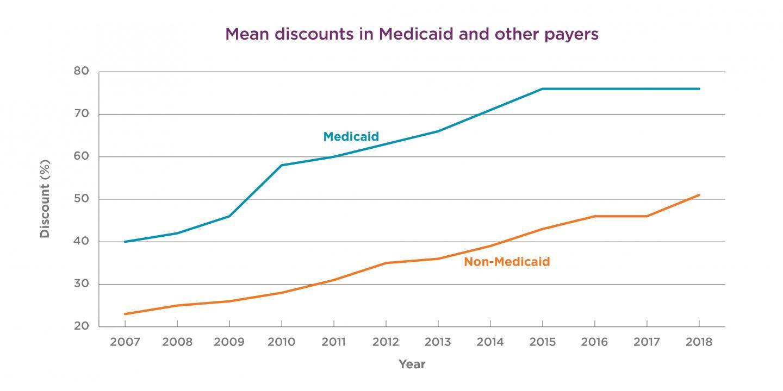 Trends in Drug Discounts