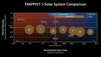 Comparison of TRAPPIST-1 to the Solar System