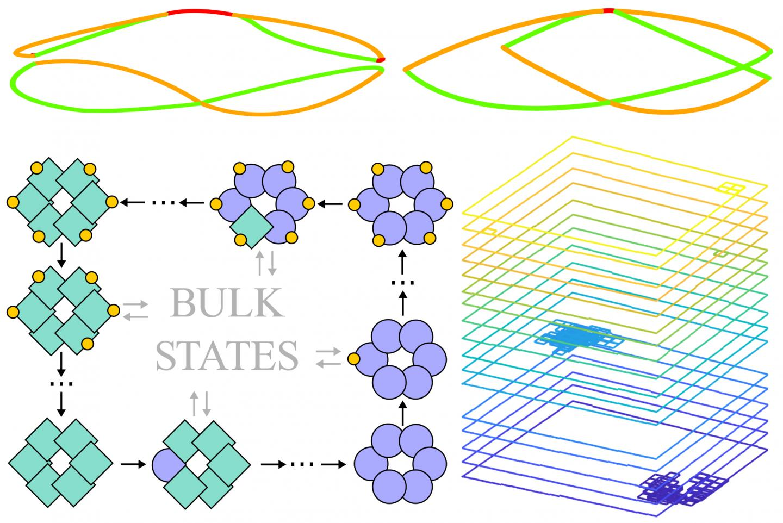 The principle of topology