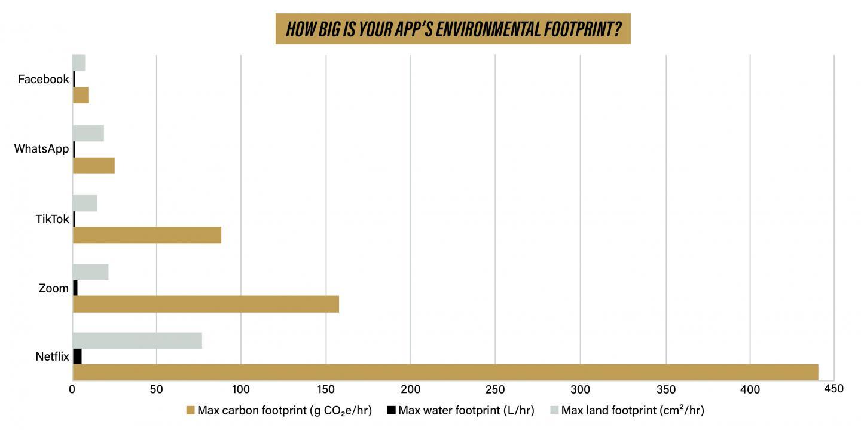 Environmental footprints by the app