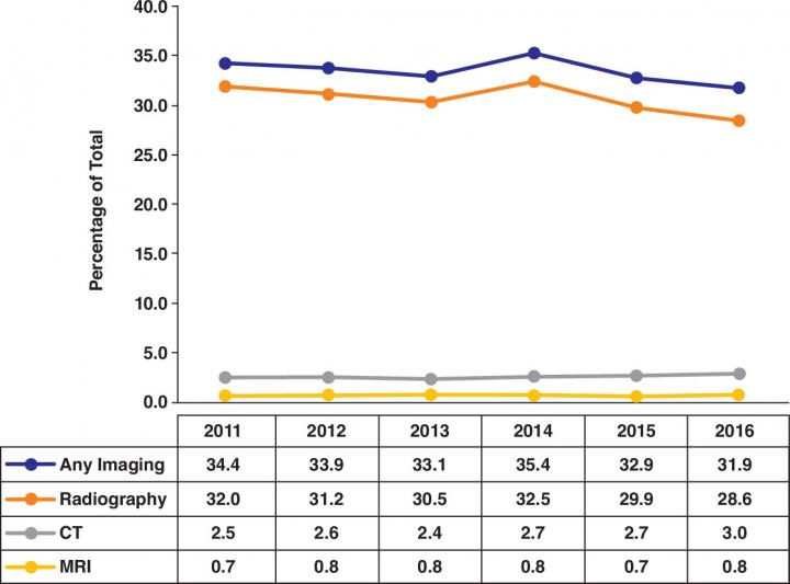 Graph Shows National Trends in Imaging Utilization for Evaluation of Low Back Pain in US Hospital Em