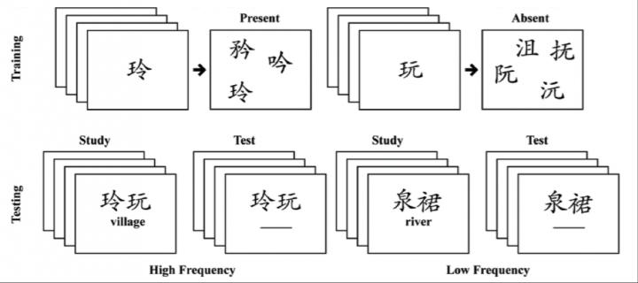 New Information Is Easier To Learn When Composed of Familiar Elements