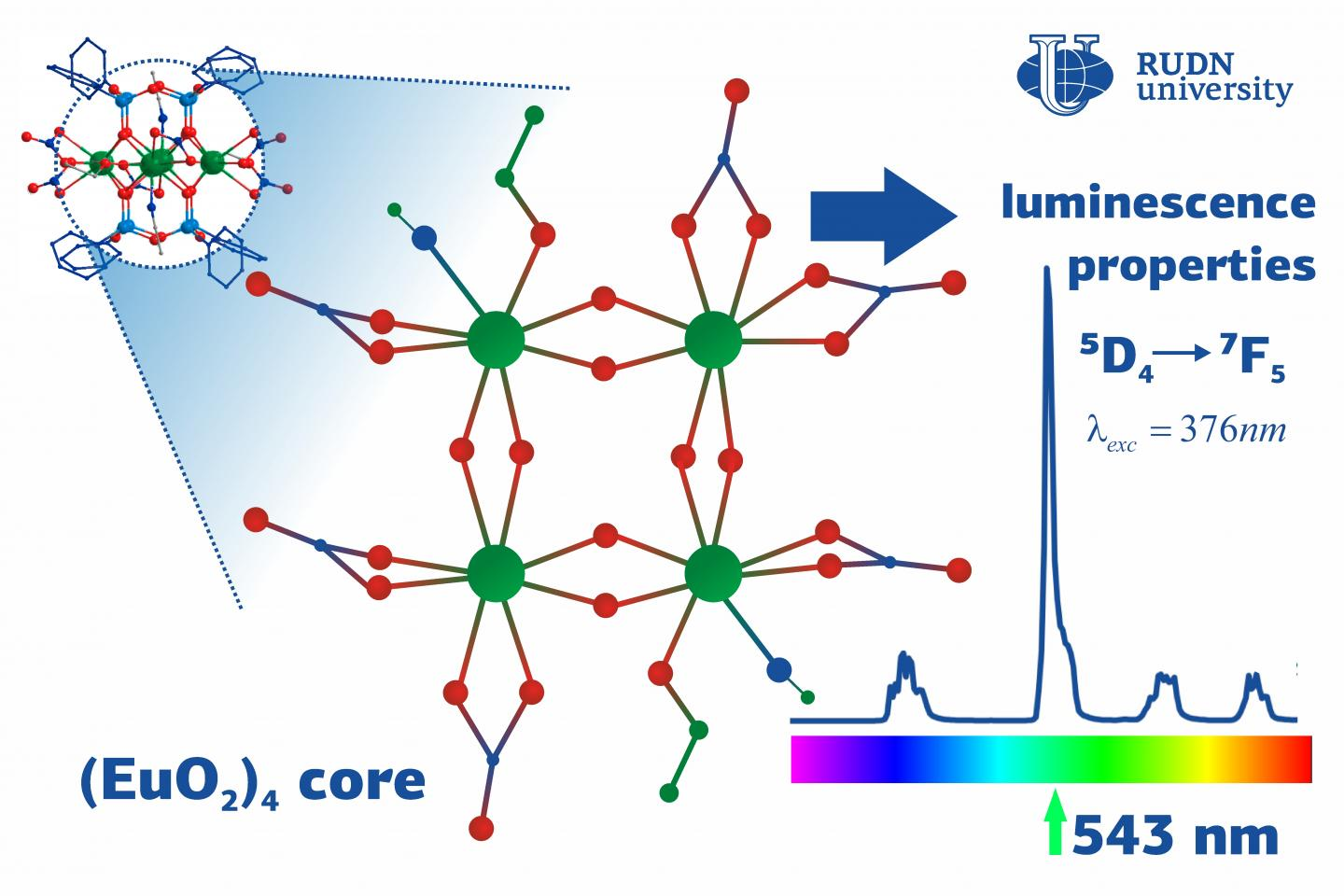 RUDN University Chemists Developed New Magnetic and Luminescent Lanthanide-Siloxane-Based Compounds