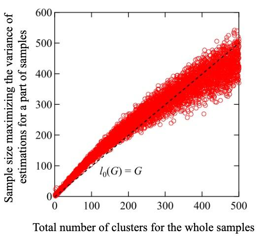 Figure: Plot of sample sizes at which the variance of the total number of attributes is the maximum.