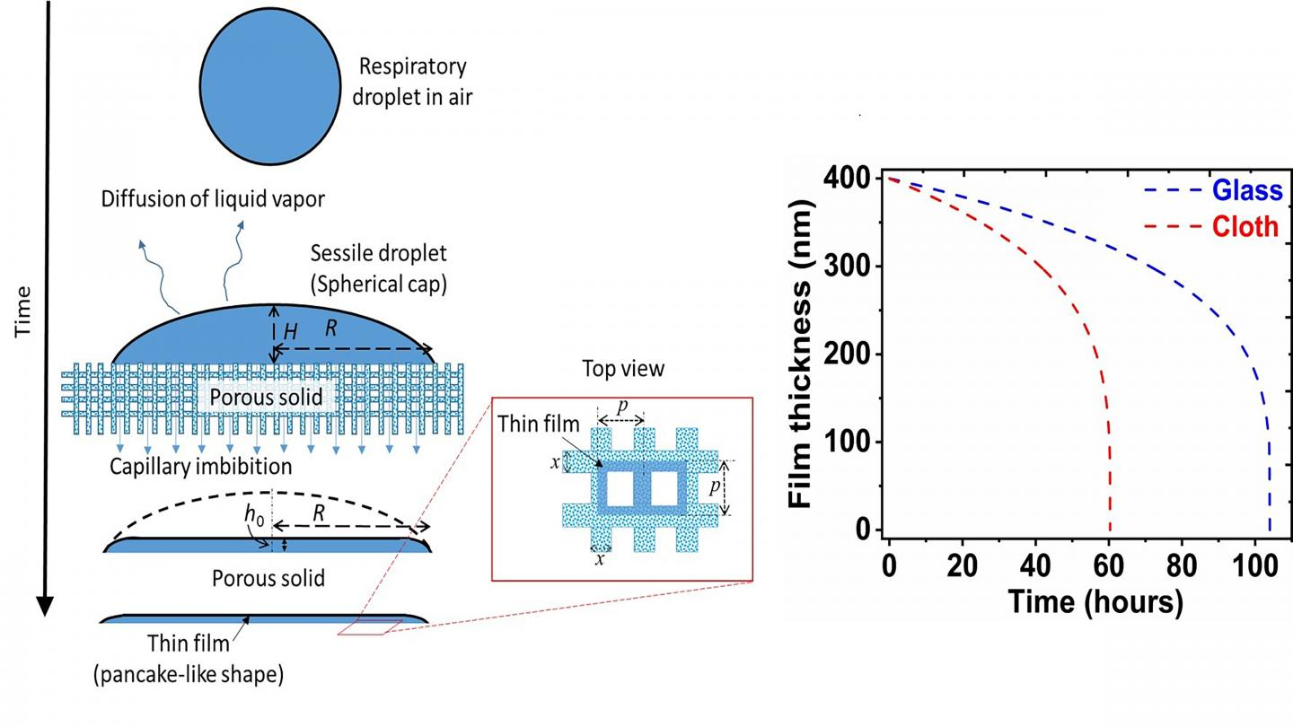 Schematic of capillary imbibition and thin-film formation on porous surfaces