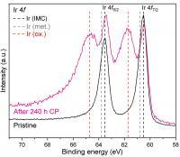 Electrochemical oxygen evolution on Hf2B2Ir5 electrode material